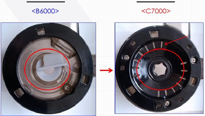 Sự khác nhau ở bộ lọc giữa Kuvings-C7000 và B6000