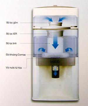 Bình lọc nước Daiwa Neos