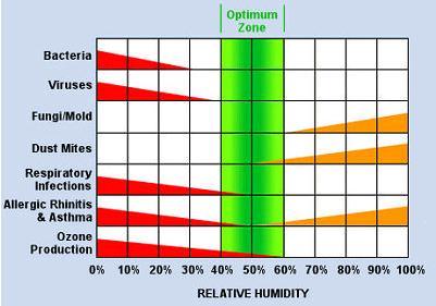 Độ ẩm tối ưu cho sức khoẻ của con người là từ 40-60%