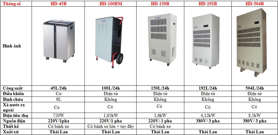 So sánh các loại máy hút ẩm Harison