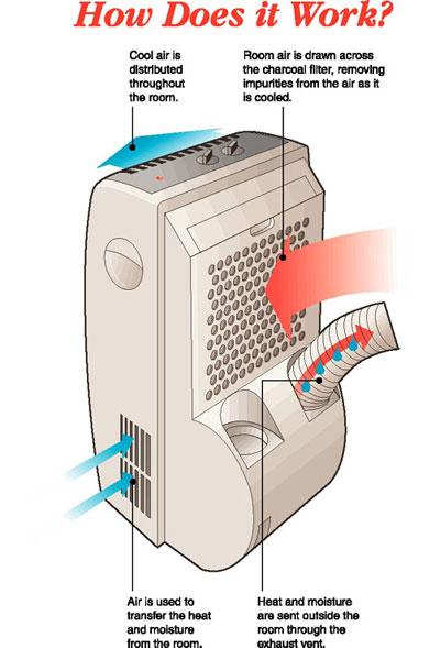 Nguyên lý hoạt động của máy điều hòa di động Daiwa
